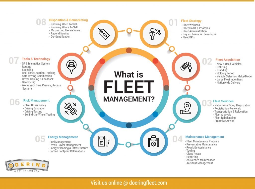 Be Assured of Accurate Fleet Recordkeeping